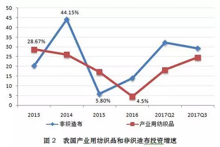 2017年三季度产业用纺织品行业经济运行分析